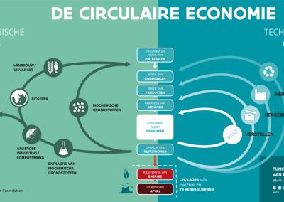 Circulaire Economie in Bergen op Zoom